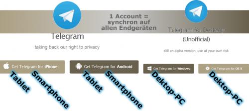 Plattform übergreifende Nutzung