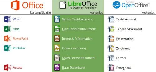 office-vergleich
